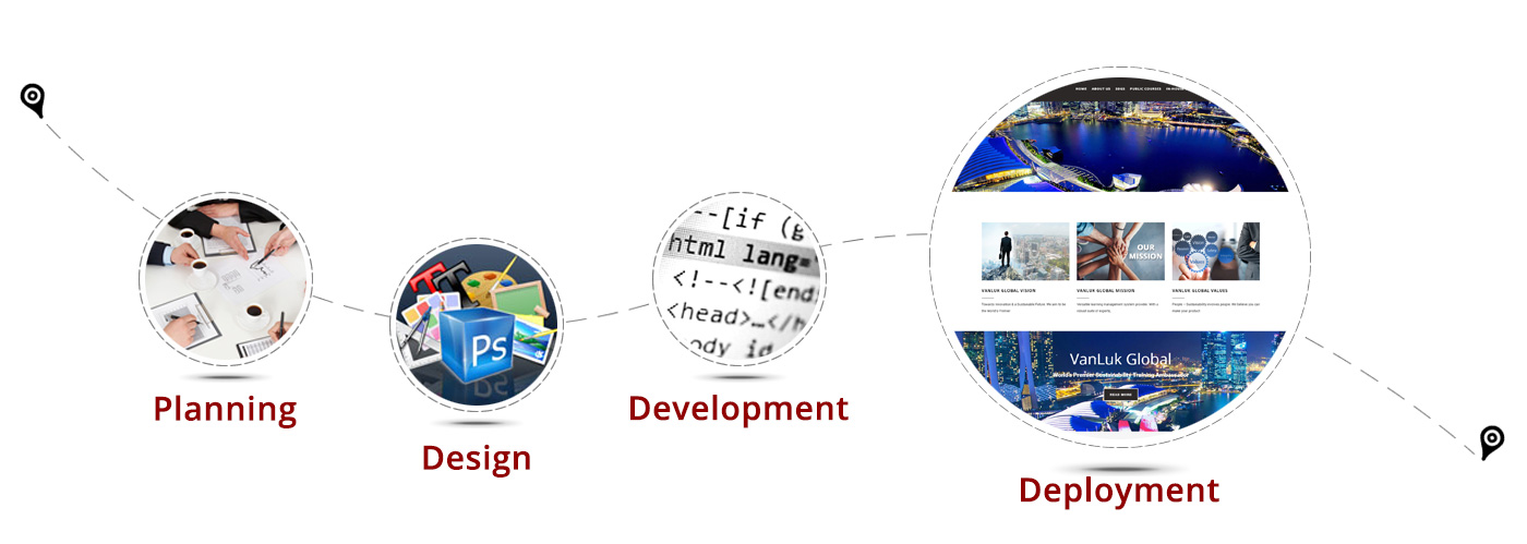 Web Design and Development Malaysia
