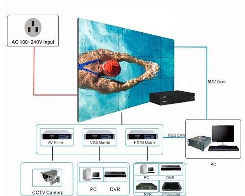 HDMI Video Wall Controller