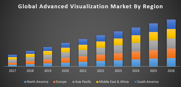 Advanced Visualization Market