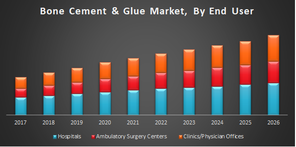 Bone Cement And Glue Market