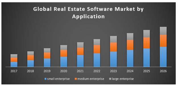 Real Estate Software Market