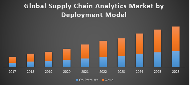 Supply Chain Analytics Market