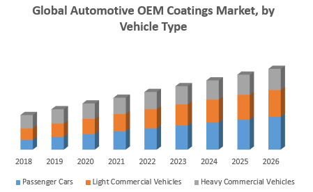 Global Automotive OEM Coatings Market