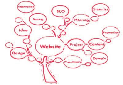 Get the best Web Development Company in Kolkata